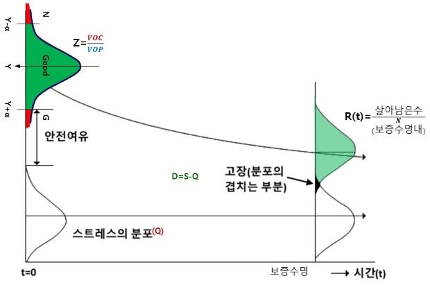 DFR 곡선