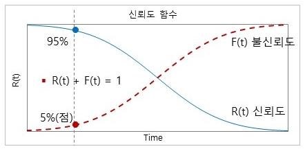 신뢰성 곡선